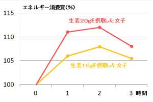 生姜とエネルギー消費量