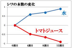 トマトのリコピンとシワ減少の研究