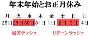 2015年の年末は「29日、30日から帰省ラッシュ」、2016年の年始とお正月は「2日、3日からUターンラッシュ」