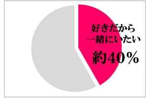 同棲した理由「好きだから一緒にいたい・・・男性40%、女性43.5%」