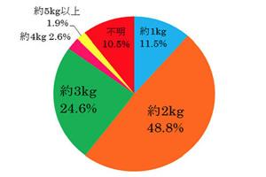 正月太りを経験した事がある人は、日本人の75%