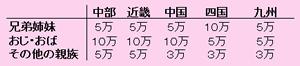 中部から九州までの地域別ご祝儀
