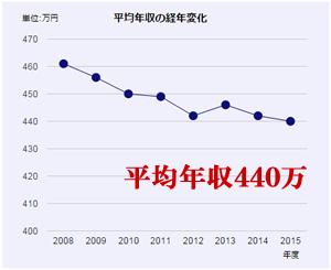 日本人の平均年収「平均年収は440万円、年々下がっている傾向が強い」