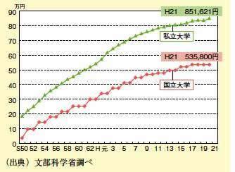 教育費が高騰する原因、国立大学の学費は予想以上に今後高くなる傾向