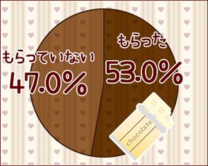 バレンタインにプレゼントをもらったことがある人は50%