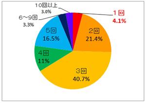 日本人のほとんどが、フッ素を落として歯磨きをしている