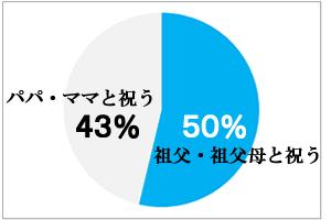 おじいちゃん、おばあちゃんとお祝いする家庭が50%。パパ・ママのみでお祝いする家庭が43%