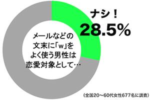 """文末に""""w""""を良く使う男性は恋愛対象として""""ナシ""""の女性は、30%"""