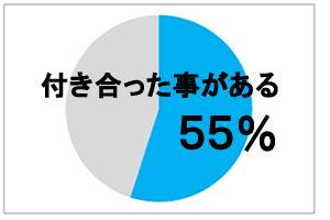 好きじゃない人から告白されても、付き合う人は55%もいる