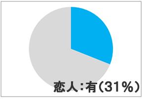 大学生で彼氏、彼女がいる人は、約31%
