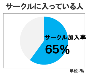 大学生でサークルをやっている人は、約65%