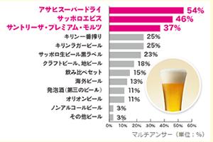 1位:アサヒスーパードライ、2位:エビスビール、3位:プレミアムモルツ