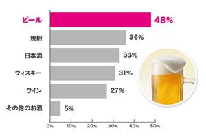 父の日のお酒プレゼント・ランキング「ビール、焼酎、日本酒」