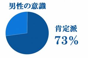 社内恋愛の肯定派73%、否定派27%