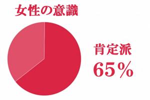 社内恋愛の肯定派65%、否定派35%