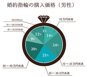 男性の婚約指輪の値段