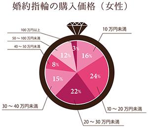 女性の婚約指輪の値段