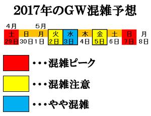 2017年のGWの高速道路、新幹線の混雑