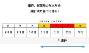 銀行の年末年始休暇~2021~2022年の場合は、いつから、いつまで?~